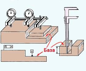 Слова на букву Б База военная военно морская данных измерительная  База измерительная поверхность плоскость или точка от которой производят отсчет размеров при обработке